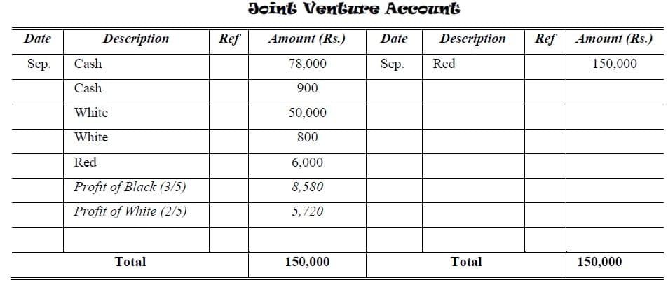 joint ventures account