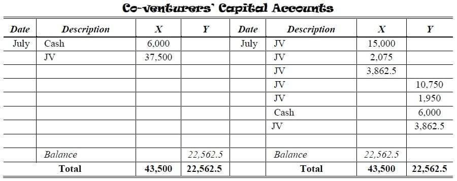 joint venture partnership capital account