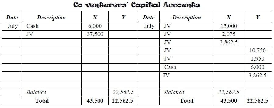 joint venture partnership capital account