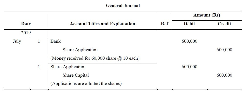 Accounting for share capital class 12
