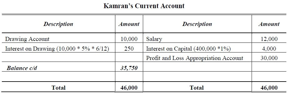 Current Account Fixed Capital