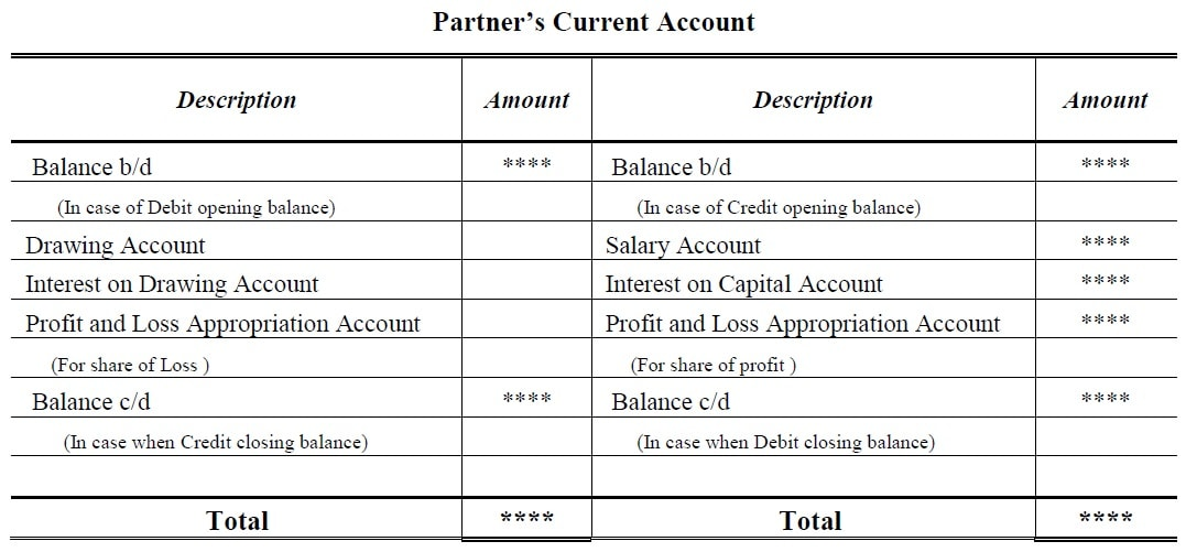 Fixed Capital Account Format