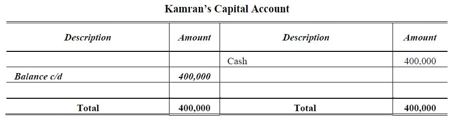 Fixed Capital Capital Account