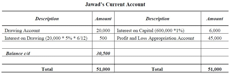 Fixed Capital Current Account
