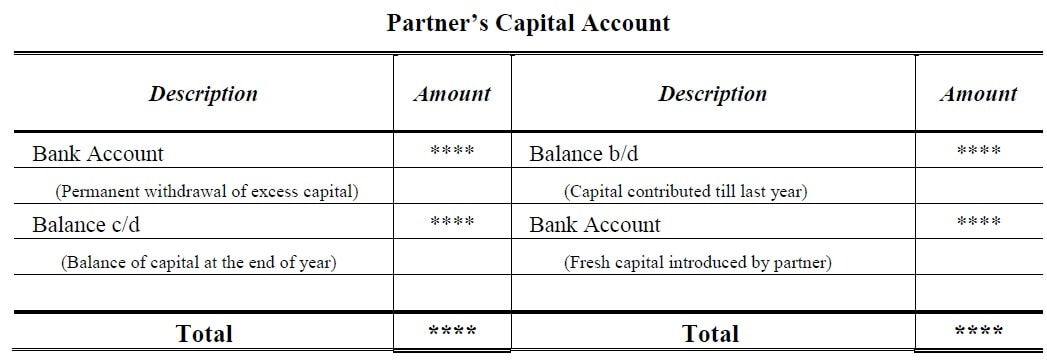Format of Fixed Capital Account