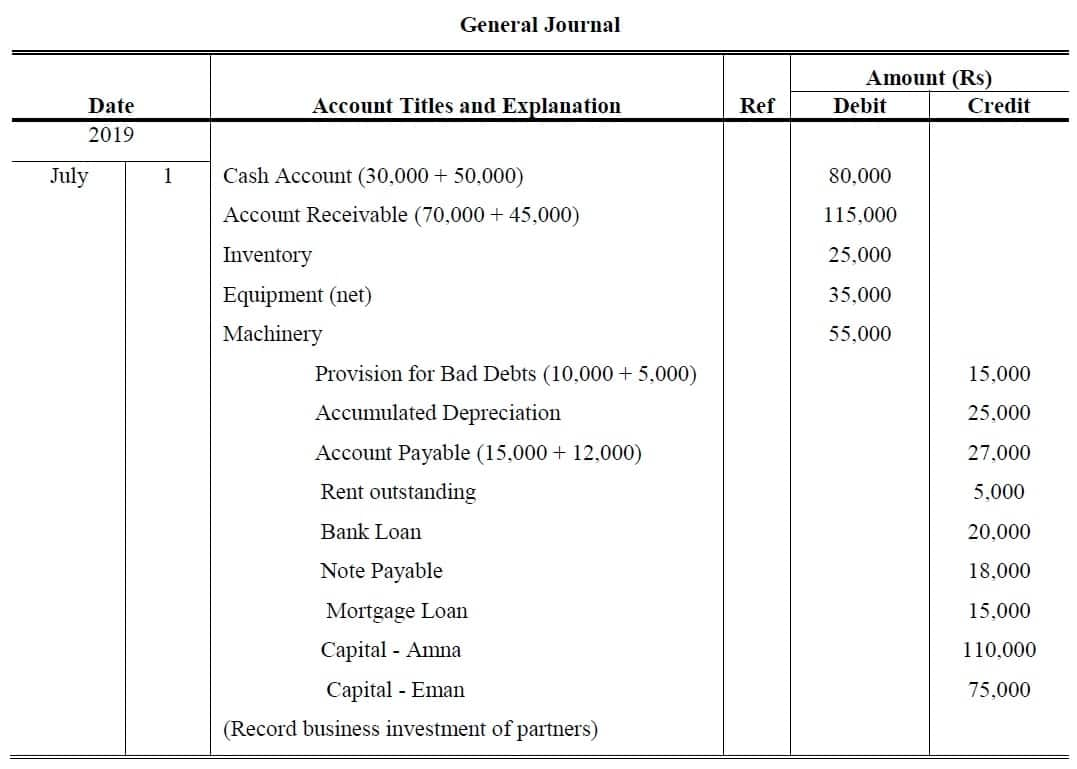 partnership accounting examples