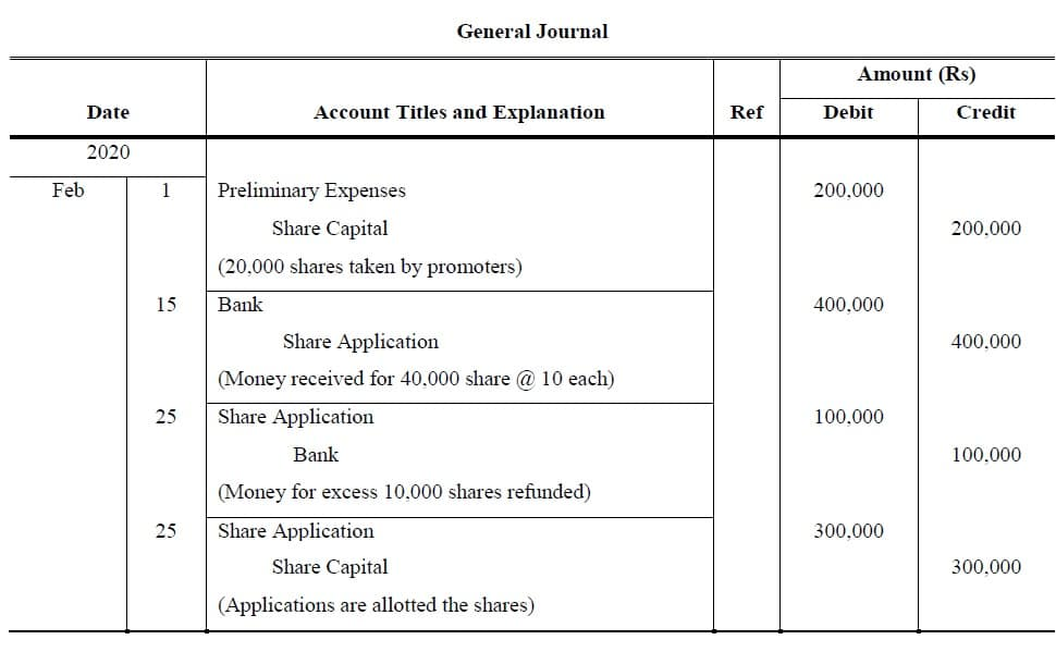 share capital journal entries