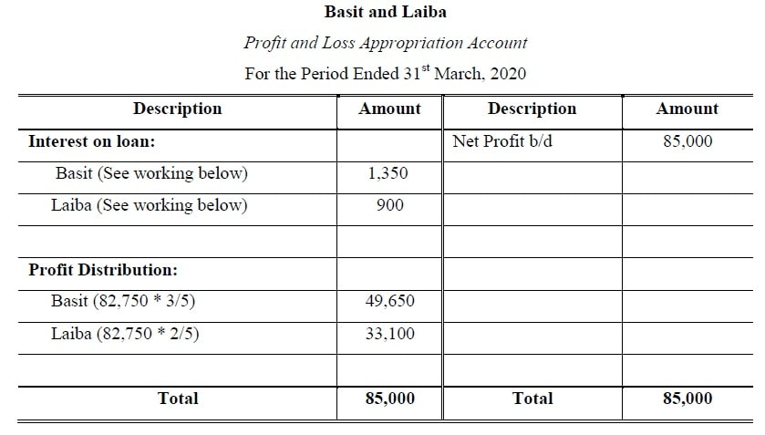 profit and loss appropriation account example