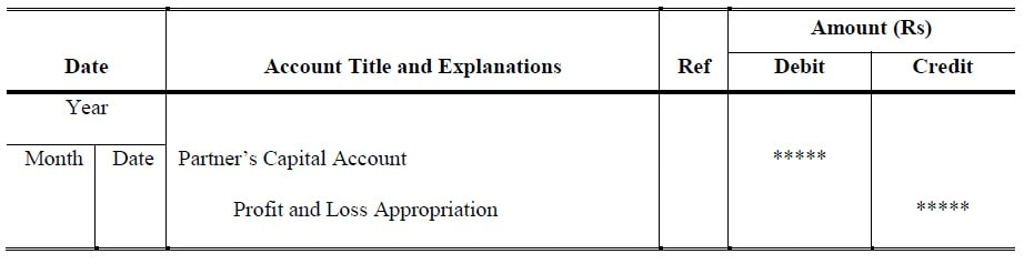 Share of Profit or Loss on Appropriation (In case of Loss)
