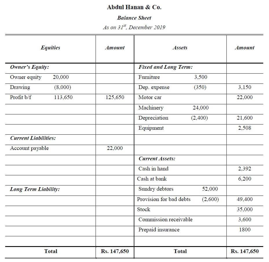 final accounts balance sheet