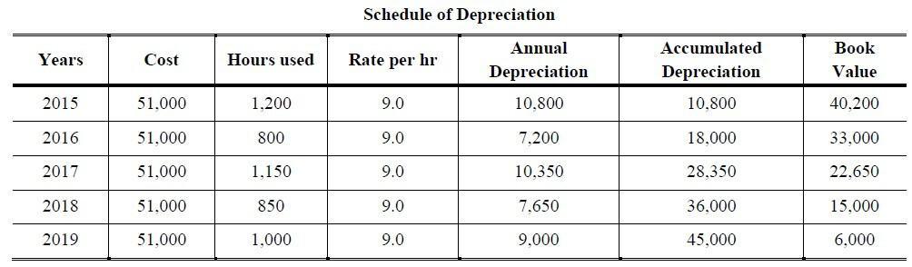 units of production method calculator