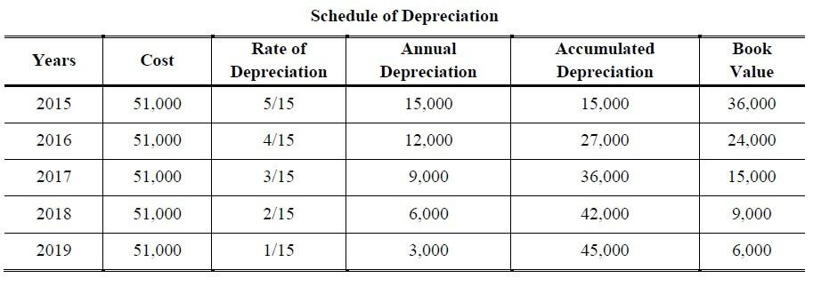 sum of the years digits method depreciation