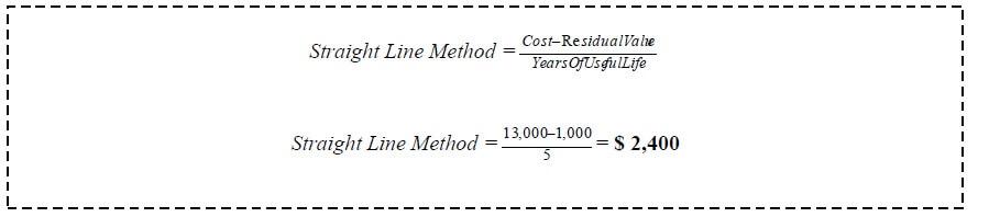straight line depreciation method equation