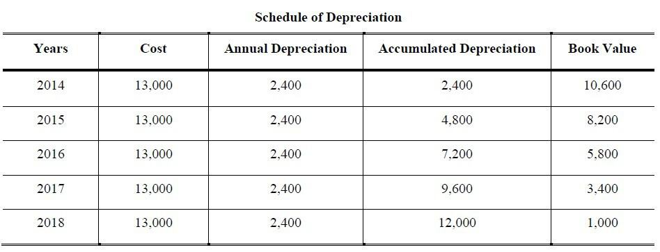depreciation straight line method questions and answers