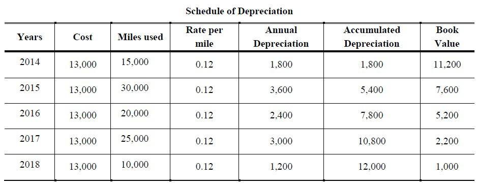 units of production depreciation practice problems