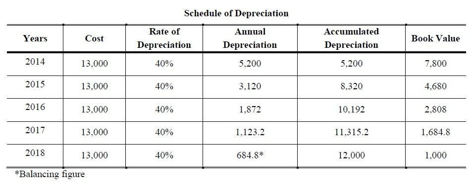 double declining balance method of depreciation formula