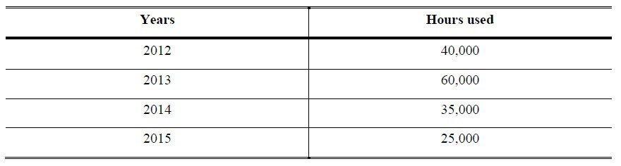 depreciation questions for practice class 11