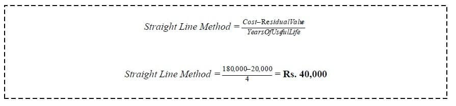 straight line depreciation method book value