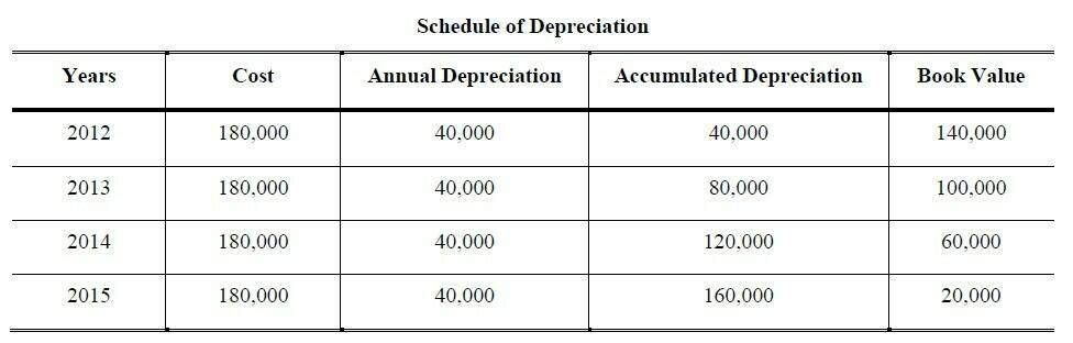 straight-line depreciation worksheet