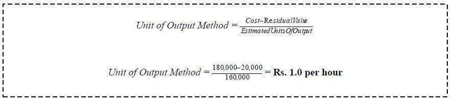 units of production depreciation example