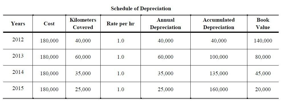prepare a depreciation schedule using the units-of-production method