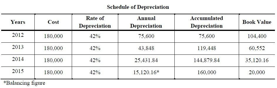 how to calculate declining balance depreciation in excel