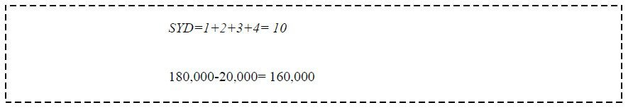 sum of the years digits method of depreciation example