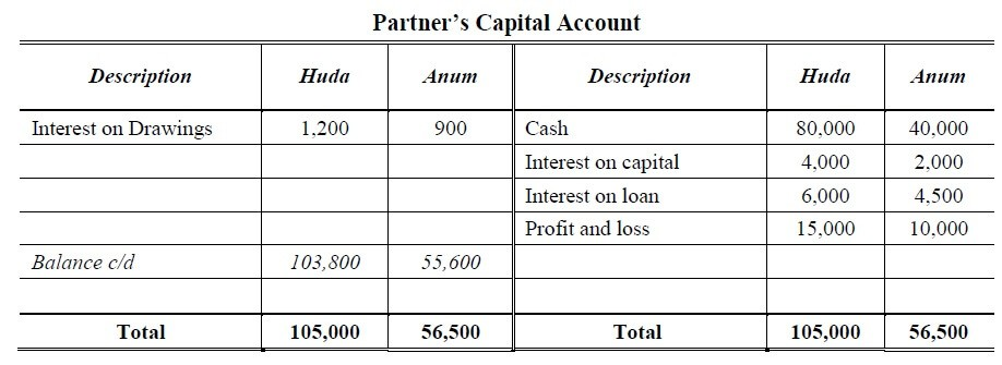 profit and loss appropriation account and capital account