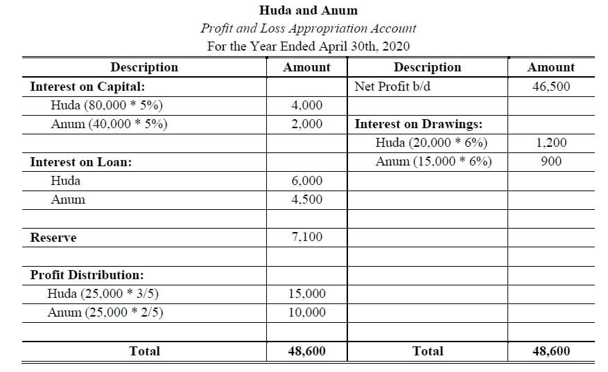 profit and loss appropriation account journal entries