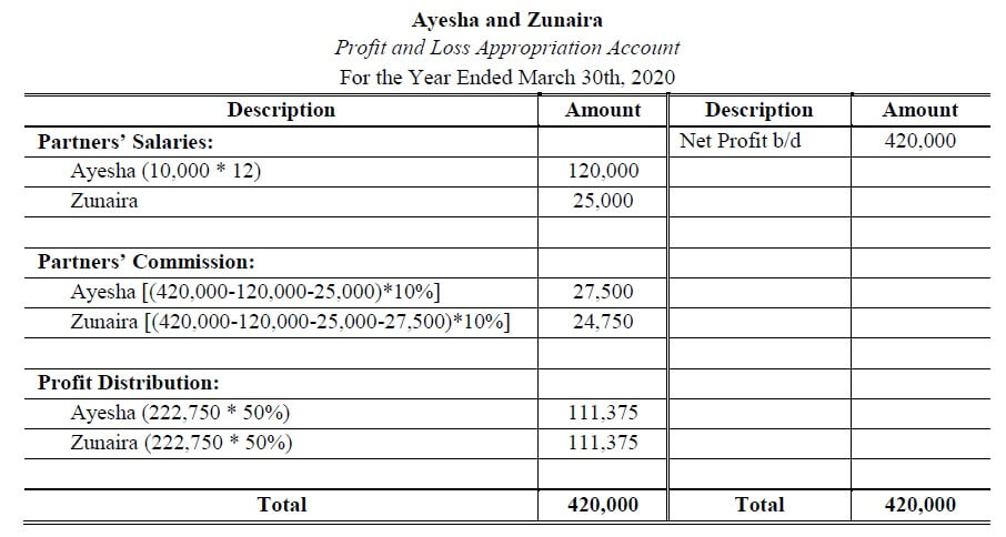 how to calculate profit and loss appropriation account