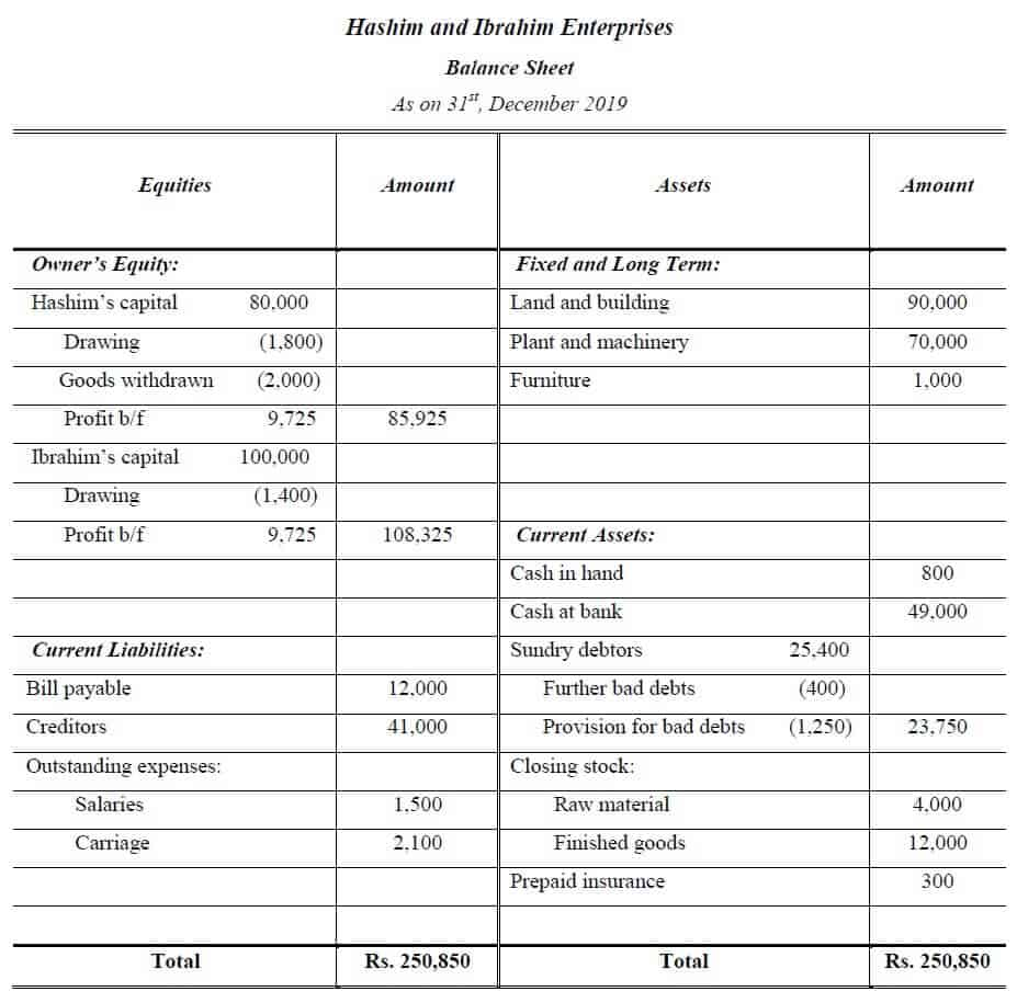 trading profit and loss account and balance sheet question and answer
