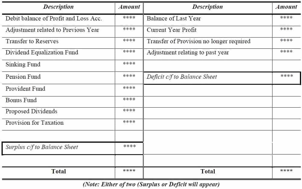 profit and loss appropriation account format_company final accounts